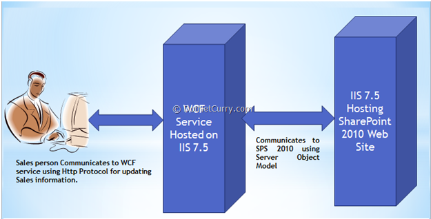 Working with SharePoint 2010 Object Model using Custom WCF