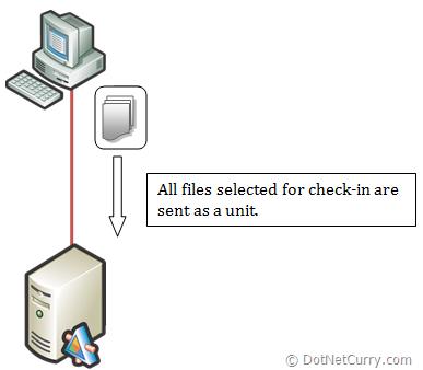 tfs-checkin-process