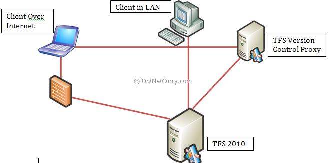 tfs-over-internet