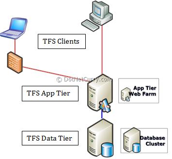 tfs-three-tier