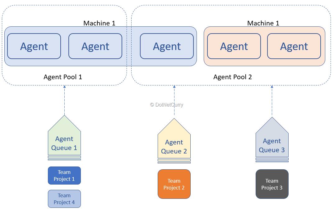 build-release-infrastructure