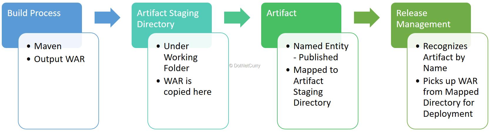 details-of-artifact