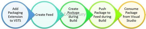 nuget-package-creation