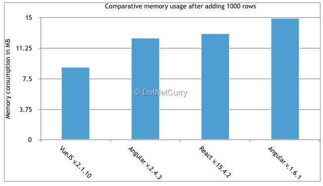 javascript-memory-benchmarks