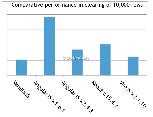 javascript-row-clear-benchmarks.png