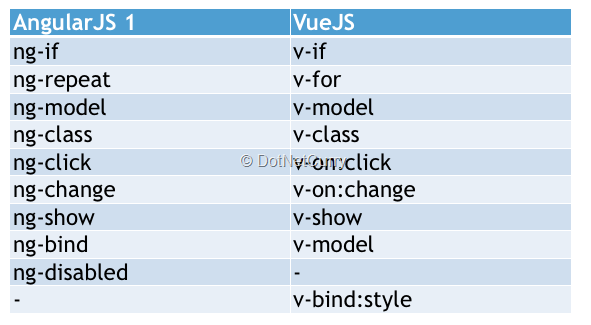 Vue Bootstrap Table Example