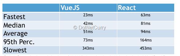 Angular vs ReactJS vs Vue js with Examples and Demos | DotNetCurry