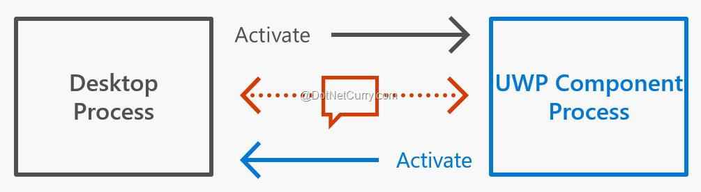 communication-between-desktop-uwp