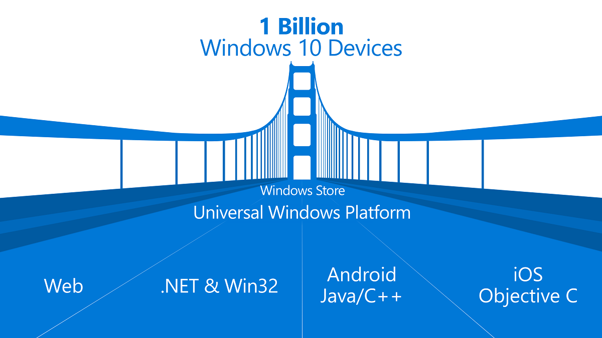 universal-windows-platform-bridges