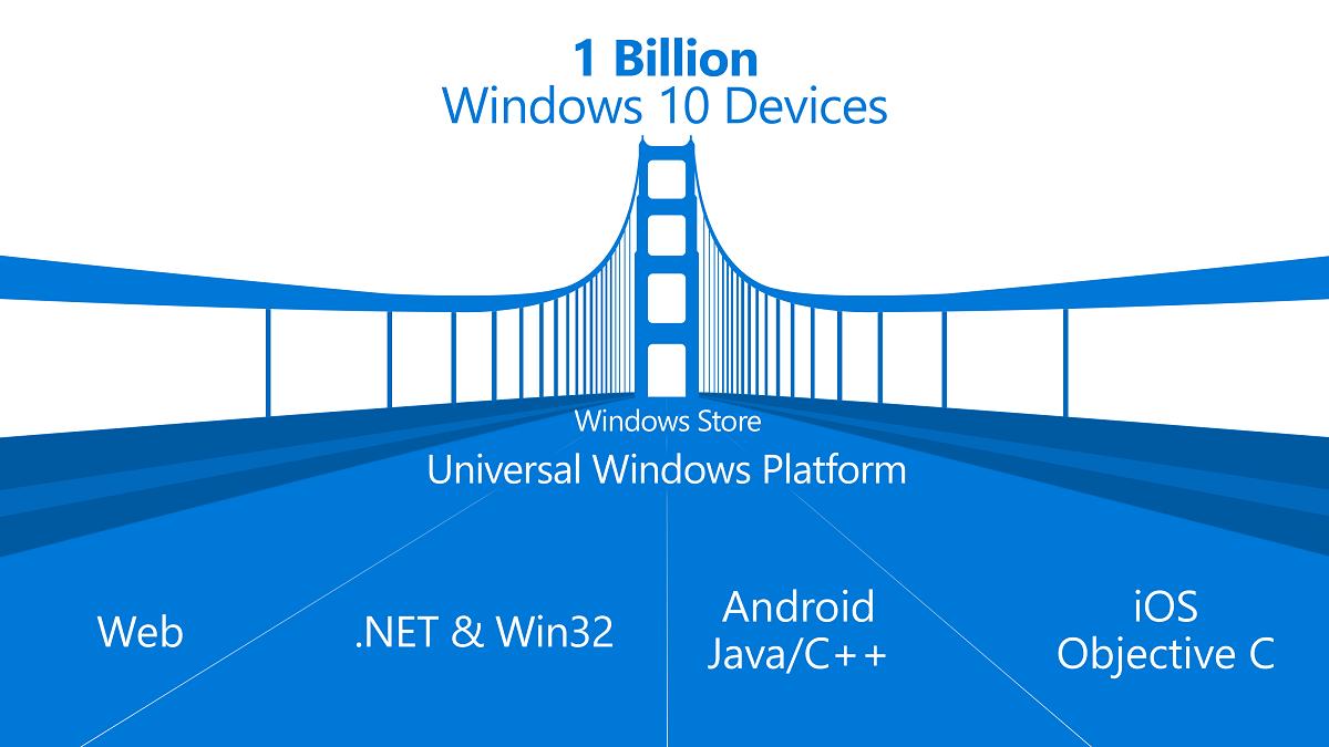 universal-windows-platform-bridges
