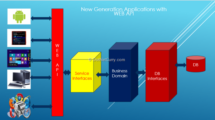 Performing CRUD Operations using ASP NET WEB API in Windows Store