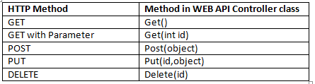 HTML Verbs