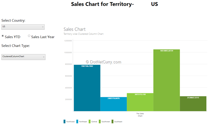 Creating cool wpf charts using the modernui chart library and webapi clustered column chart ccuart Gallery