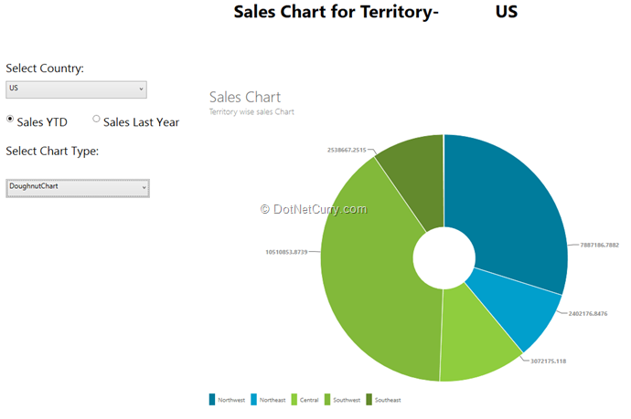 Creating Cool WPF Charts using the ModernUI Chart Library