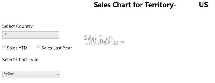 sales-chart-territory