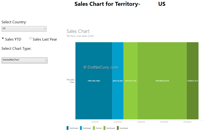 Creating cool wpf charts using the modernui chart library and webapi stacked bar chart ccuart Gallery
