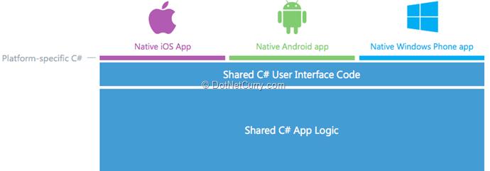xamarin-code-sharing