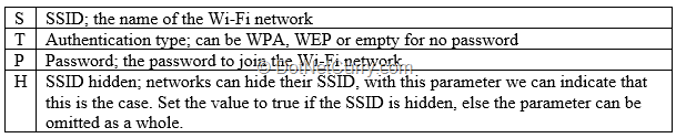 wifi-string-format
