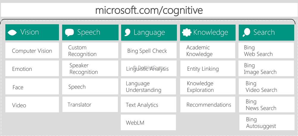 cognitive-services-overview